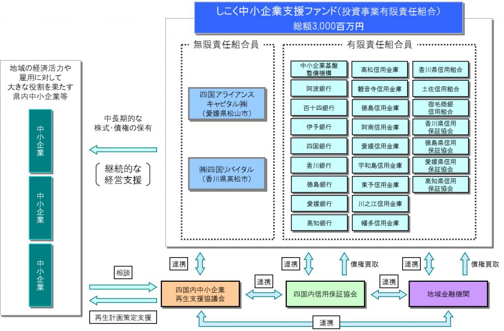 四国4県における官民一体型中小企業再生ファンド組成のお知らせ